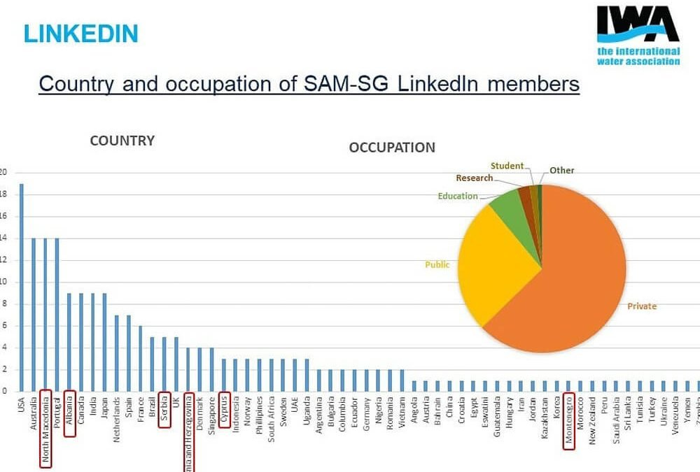 Country and occupation of SAM-SG LinkedIn members